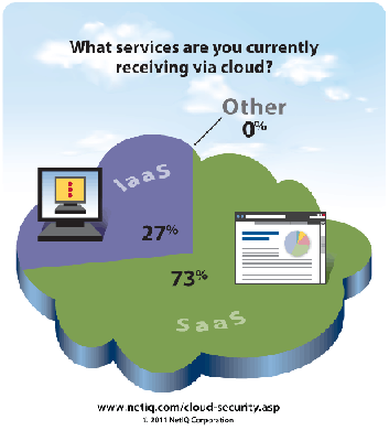 Capataz software as a service